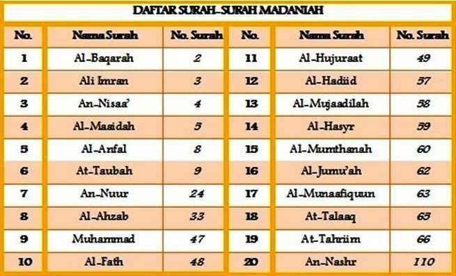 My Buku Kuning Center Ulumul Qur An 5 Makki Dan Madani