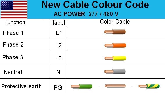 house electrical wiring diagram electrical cable color code wire diagram usa live neutral