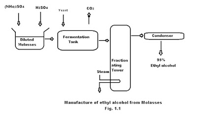 Manufacture of ethyl alcohol from molasses