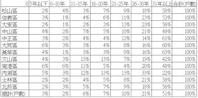 台北各區戶數趴數比
