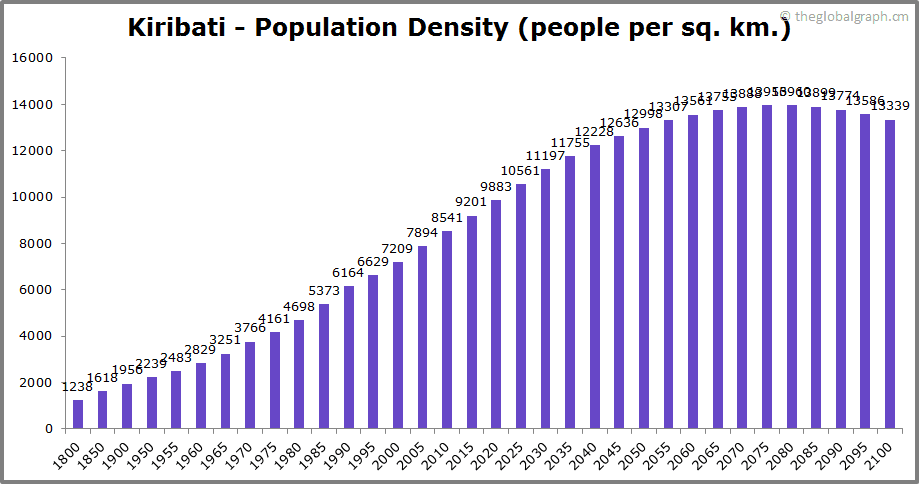 Kiribati  Population Density (people per sq. km.)