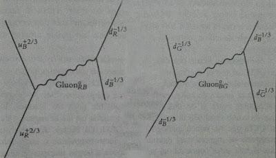 Intercambio de dos gluones virtuales