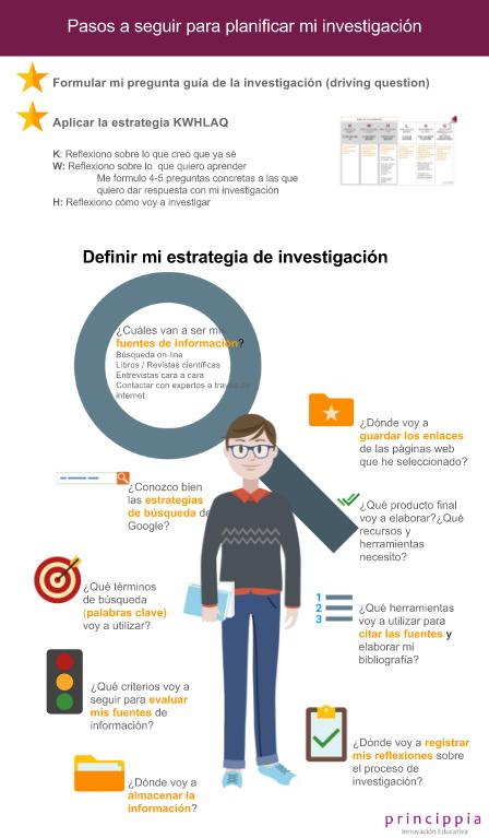 infografia proyectos de investigación