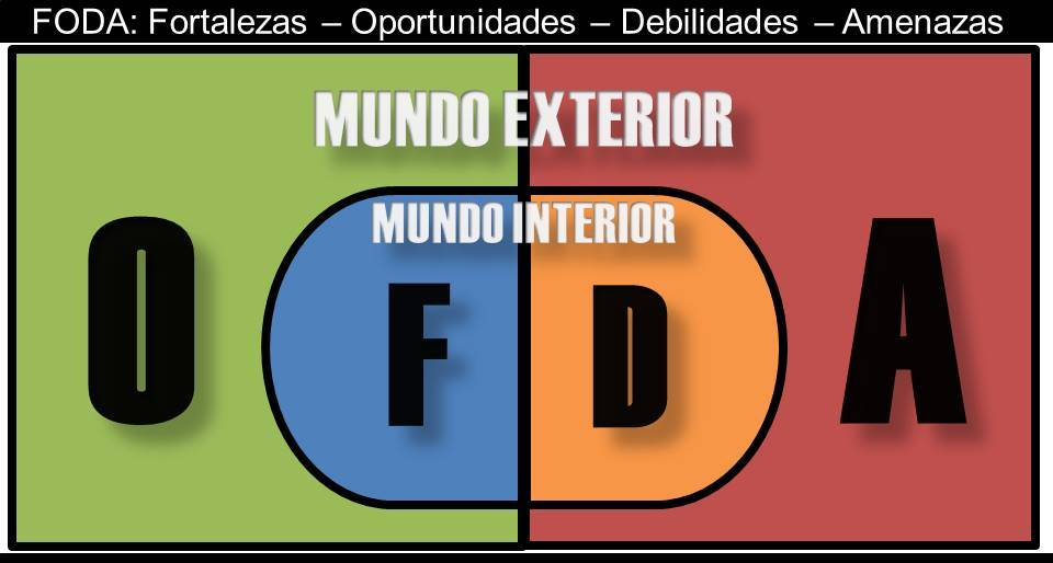 #Tool Análisis FODA y sus diferentes estrategias