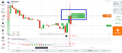 tips dan rahasia trading binary 60 detik