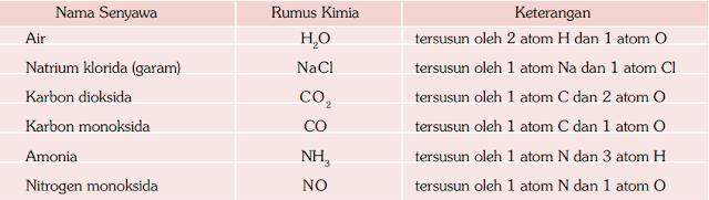 Contoh senyawa dan rumus kimianya