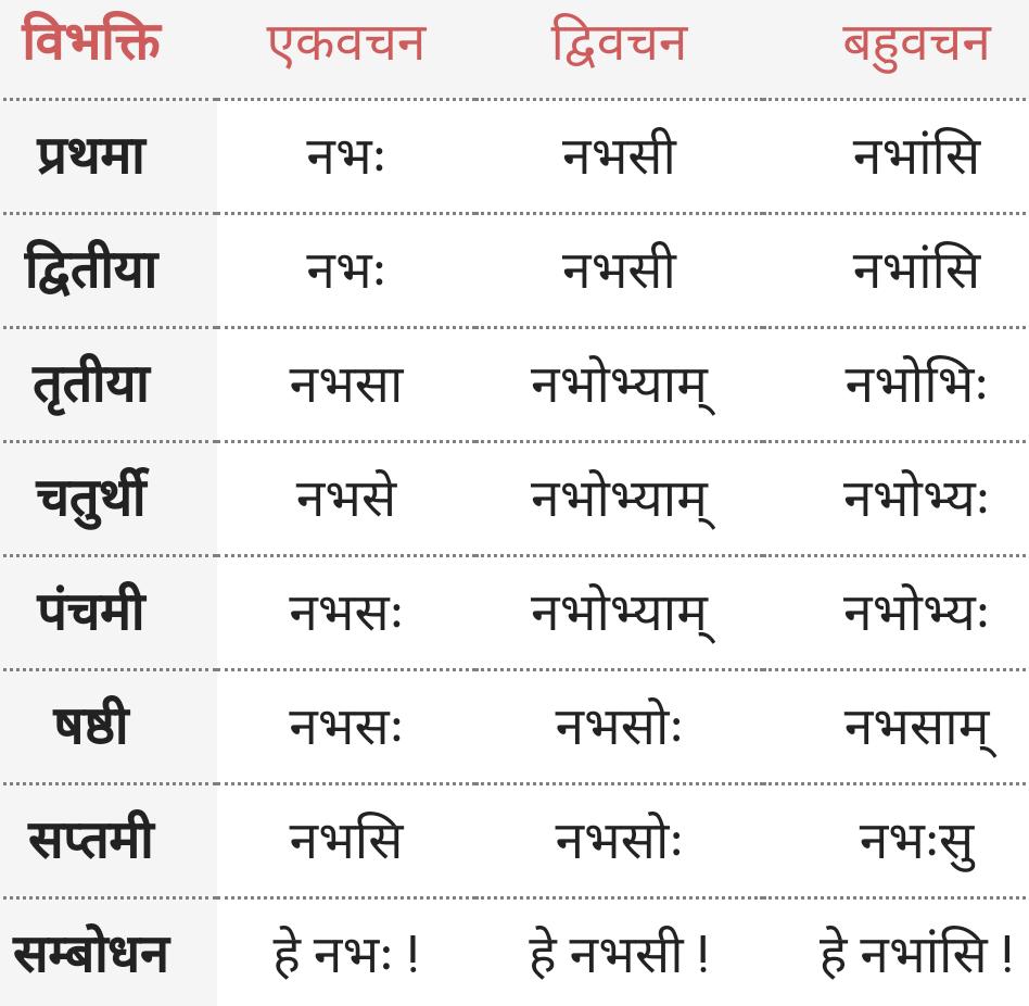 Nabhas Shabd Roop - nabh
