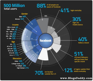 Facebook has 500 Million Total Users