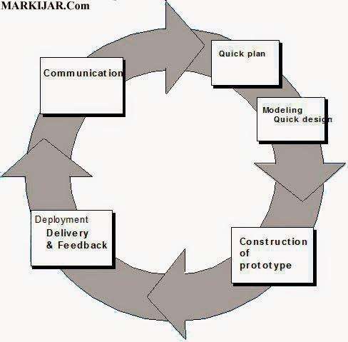 Kelebihan dan Kekurangan Model Proses Pada Rekayasa