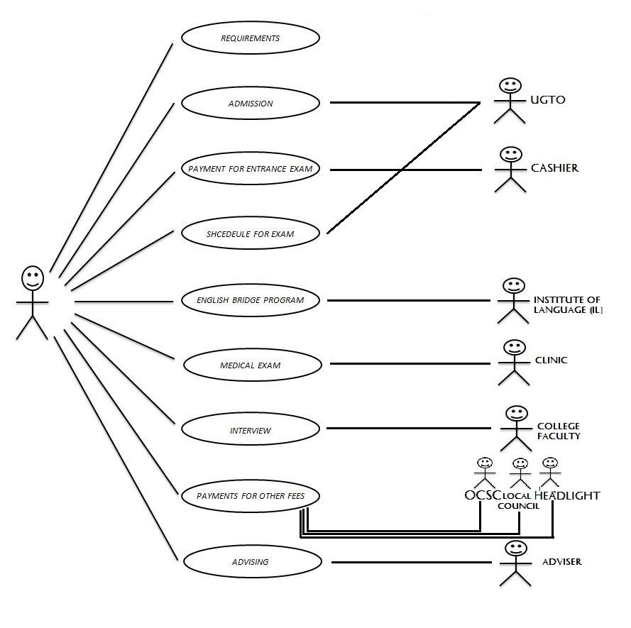 UML Use Case Diagrams: Guidelines