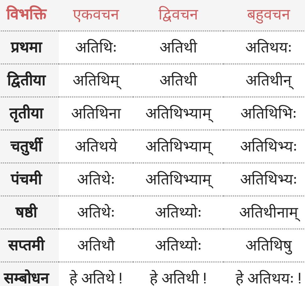 Atithi ke roop - Shabd Roop - Sanskrit