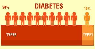اطر انواع مرض السكر,النوع الاول السكر,السكري