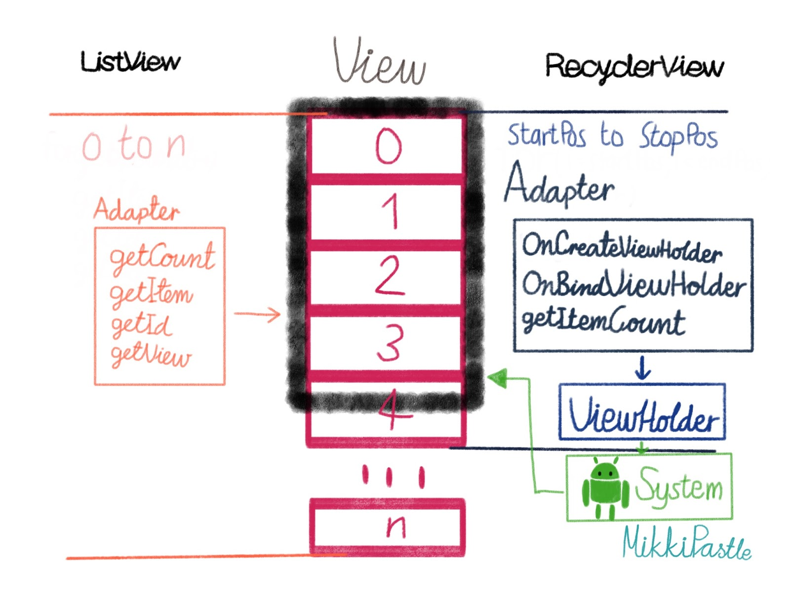 Android listview vs recyclerview