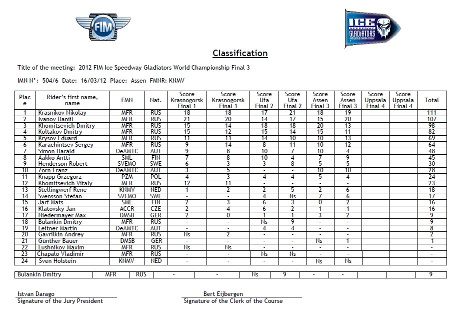 Eisspeedway Journal: Provisional Classification FIM Ice