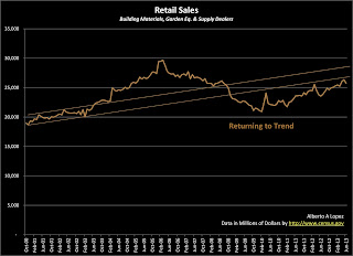 Data Graph of Retail Sales for Building Materials, Garden Equipment and Supply Dealers from January 2000 to June 2013