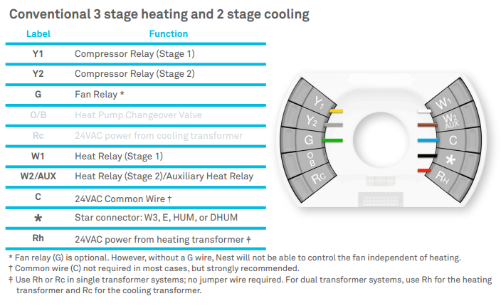 The Nest Thermostat Wiring Diagram : 34 Wiring Diagram ...