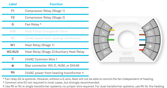 Zen Exp: Wiring a Nest Thermostat to a Carrier Furnace