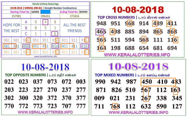 Nirmal Nr-81 abc numbers kerala lottery guessing by keralalotteries on 10.08.2018