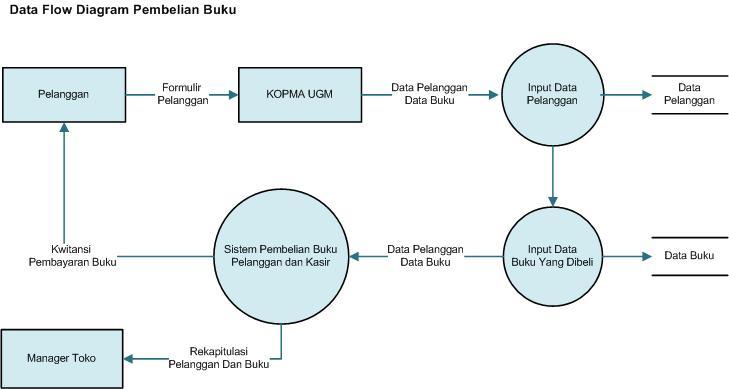 Data flow diagram pembelian dan peminjaman buku sistem operasi visualisasikan proses pembelian buku di toko buku kopma ugm dalam bentuk data flow diagram sesuai dengan alur kerja sebenarnya dengan pelaku external ccuart Image collections