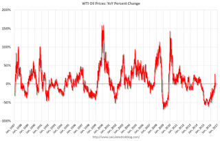 WTI Oil Prices Mostly Unchanged Year-over-year, Little Drag on Inflation