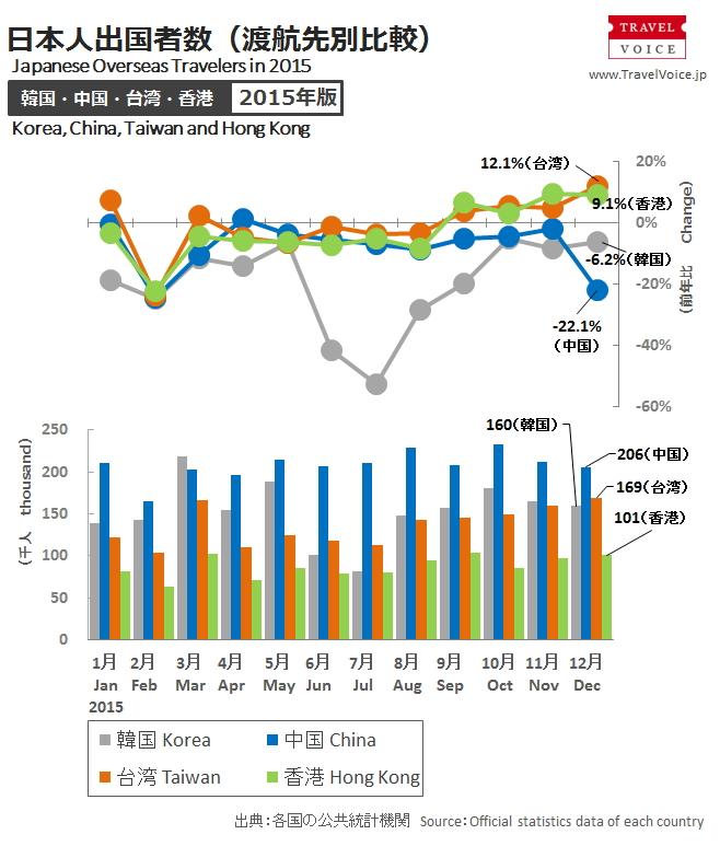 จำนวนนักท่องเที่ยวชาวจีนในปี 2015