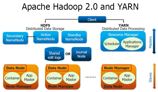 distributed storage and processing over Big Data Using