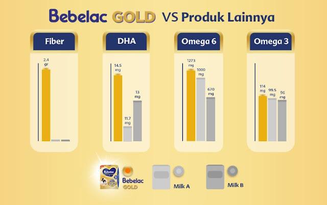 bebelac gold tinggi serat, keunggulan bebelac gold, review bebelac gold