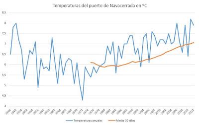 Temperaturas del puerto de  Navacerrana