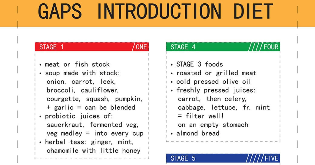 gaps diet how long to do each stage
