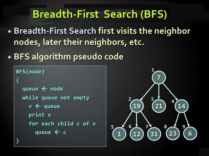 bfs tree code c++
