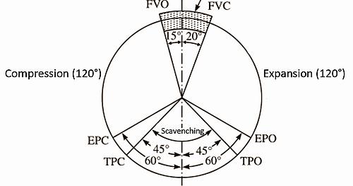diesel 2 stroke timing diagram