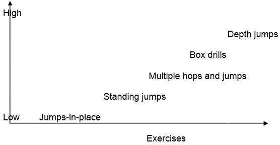 Skala Intensitas Latihan plyometrics