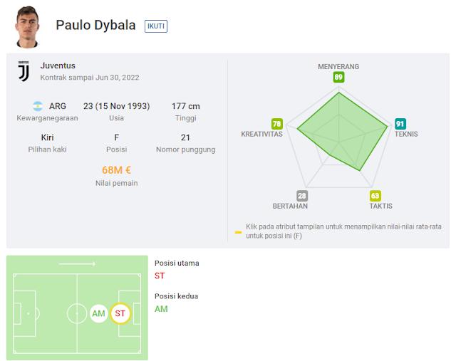 Paulo Dybala Juventus Data Statistik