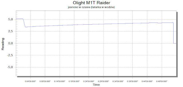 Latarka Olight M1T Raider w wodzie - wykres jasności w czasie