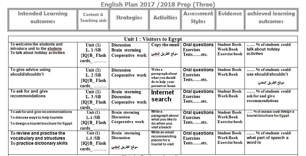 خريطة منهج اللغة الانجليزية للشهادة الاعدادية منهج 2018 ,English Plan 2018 Prep Three