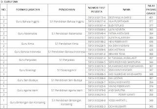 Penerimaan Cpns 2013 Kabupaten Lampung Barat Lowongan Cpns Kabupaten Cilacap September 2016 Terbaru 2013 Lampung Lampiran Hasil Ujian Penerimaan Cpns Kabupaten