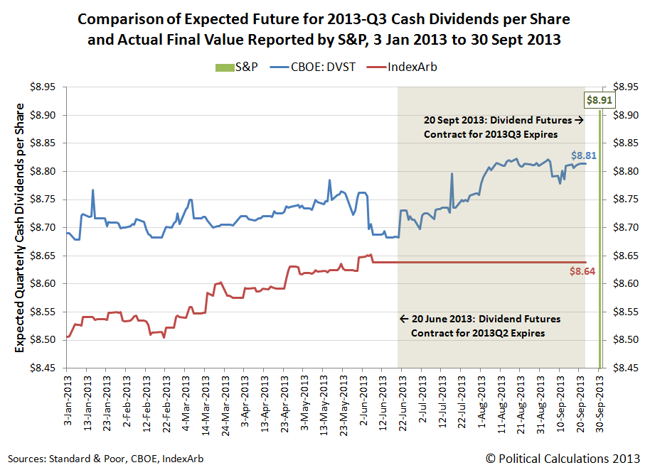Comparison of Expected Future for 2013-Q3 Cash Dividends per Share and Actual Final Value Reported by S&P, 3 Jan 2013 to 30 Sept 2013