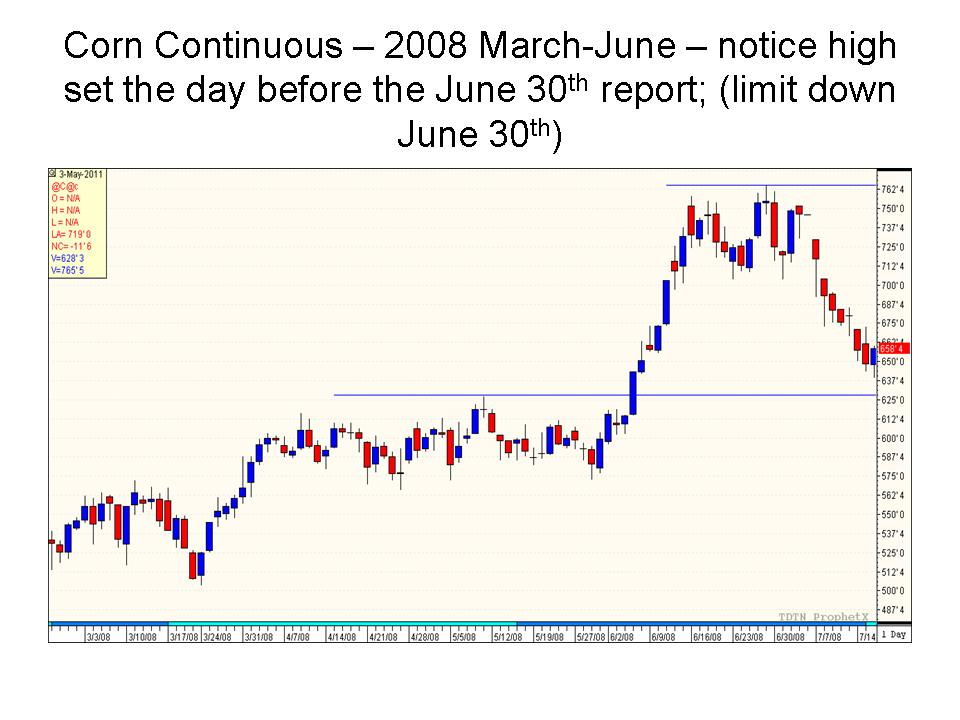 By The Way Low Last Year Was Set You Guessed It Day Before June 30th USDA Crop Report