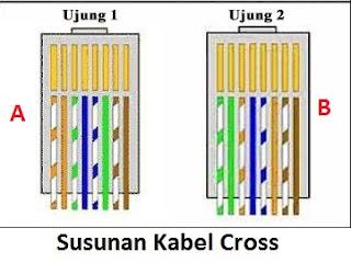 Cara Membuat Kabel Jaringan Cross dan Straight