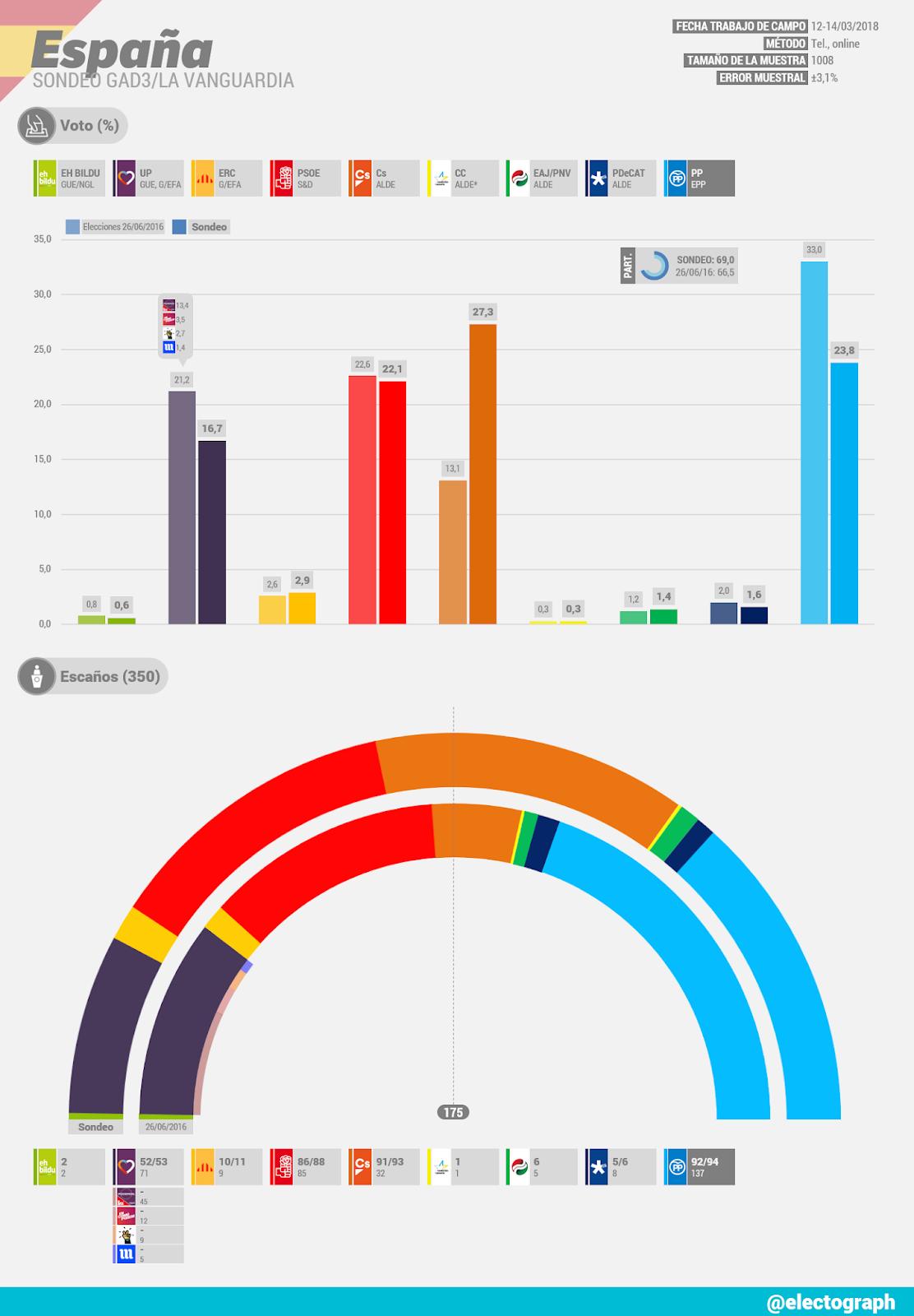 Gráfico de la encuesta para elecciones generales en España realizada por GAD3 para La Vanguardia en marzo de 2018