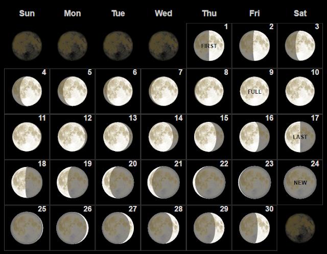 Fase bulan purnama Juni 2017