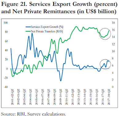 Image of services exports growth in India