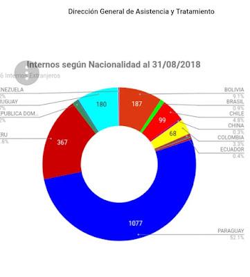 Los datos se desprenden de cifras oficiales brindadas por el Servicio  Penitenciario Bonaerense. Desde el Gobierno se avanza con el plan de  deportaciones ... 918fd589c58e0