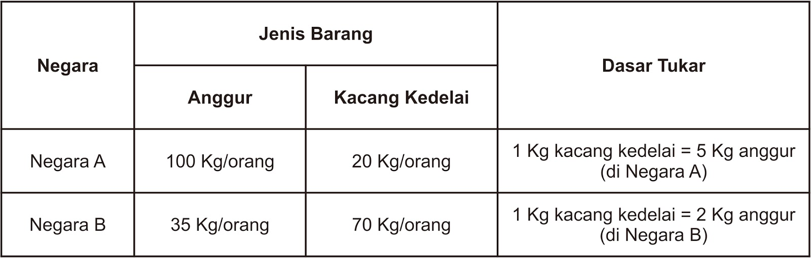 teori sistem perdagangan indonesia