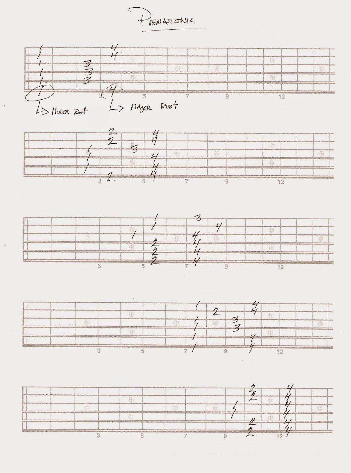 Plhs Guitar More Chords