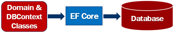 ef core code first approach