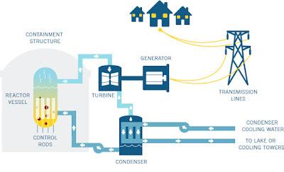 Skema pembangkit listrik tenaga nuklir(PLTN)