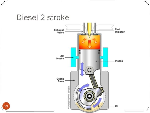 Working of 2 Stroke diesel engine