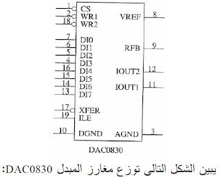 المبدل الرقمي/التماثلي DAC0830