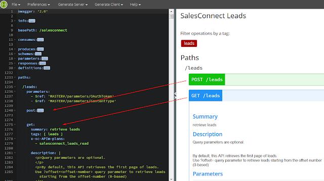 Swagger APIs Server - Complete Description and Integration